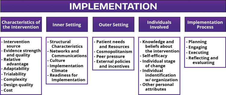 The Consolidated Framework for Implementation Research