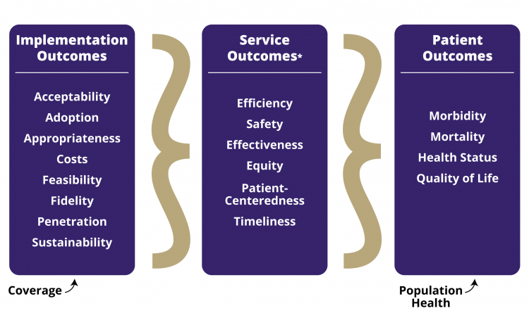 Implementation, service, and patient outcomes