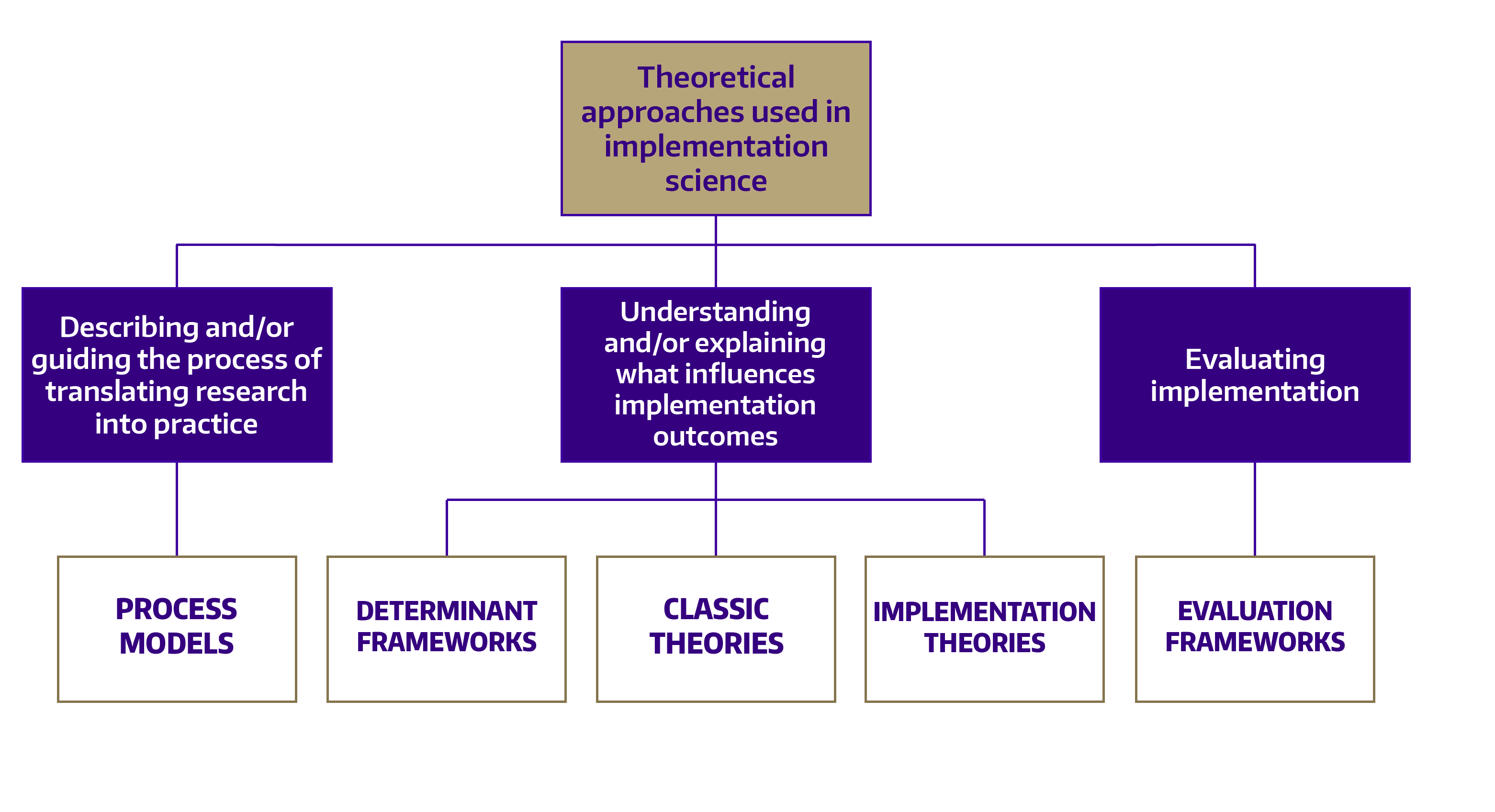Diagram of Nilsen's implementation science frameworks organizational schema