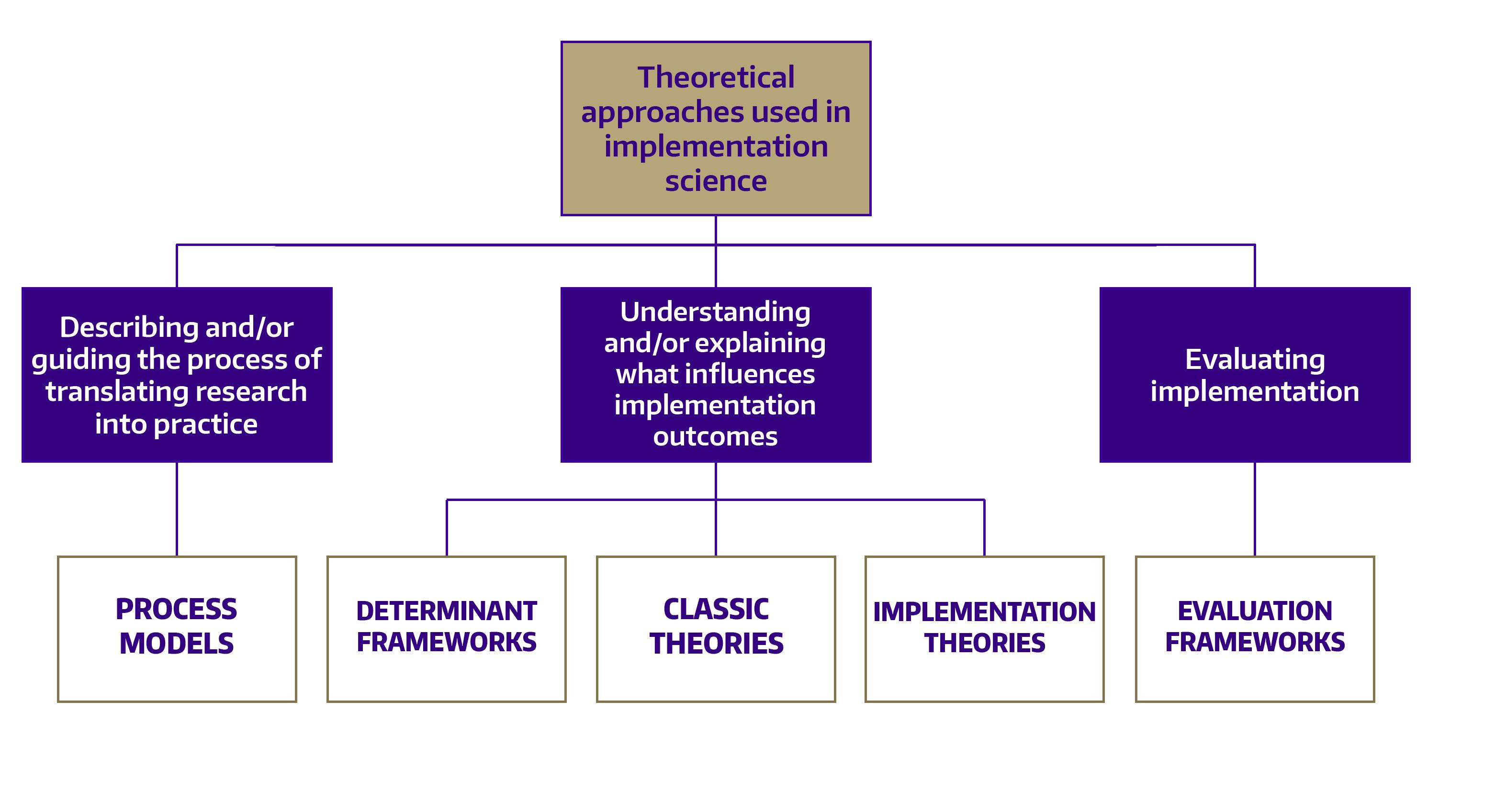 Diagram of Nilsen's implementation science frameworks organizational schema