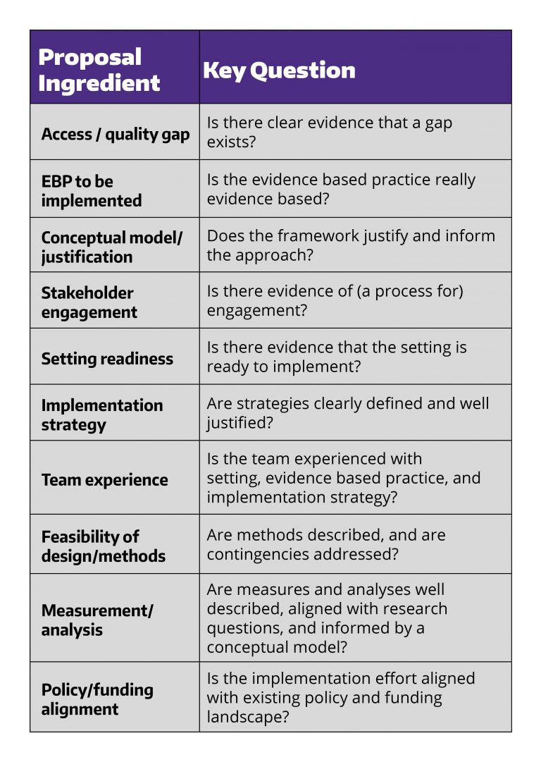 Key questions for implementation science grant applications.