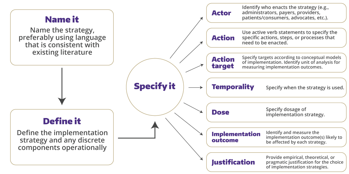 Proctor, Powell, and McMillen's stragegy for reporting implementation strategies in a manner that allows for measurement and replication.