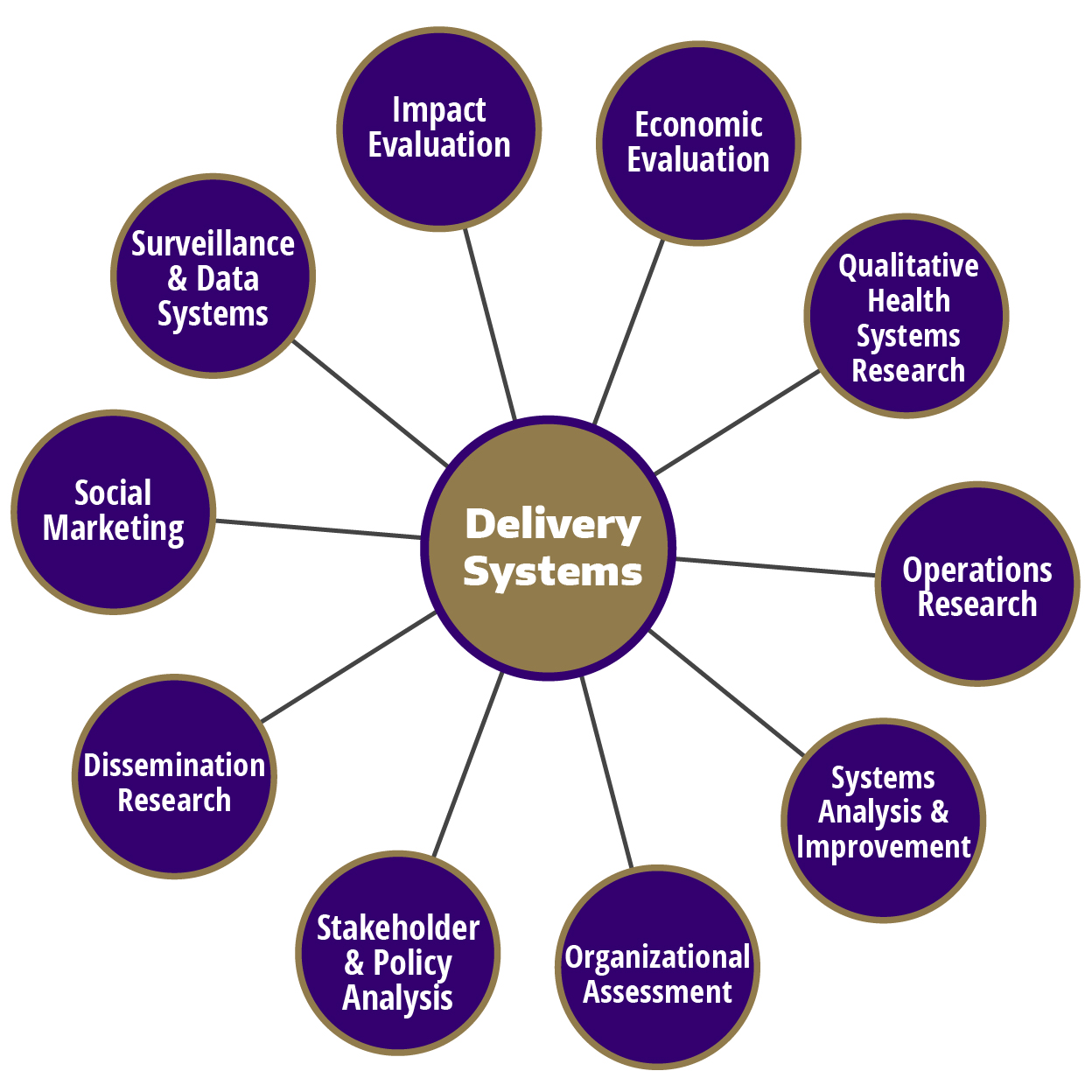 """The ten research methods arrayed in a circle surrounding """"Delivery Systems"""""""