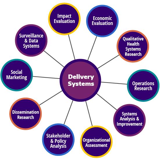 Ten research methods of implementation science.